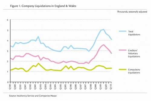 Company Liquidation in England and Wales