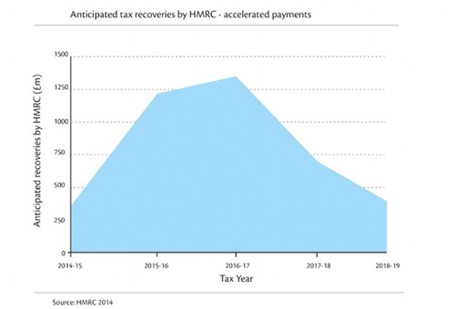 Anticipated tax recoveries by HMRC