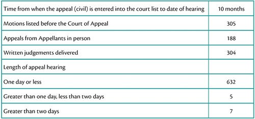 Court of Appeal in numbers in 2015